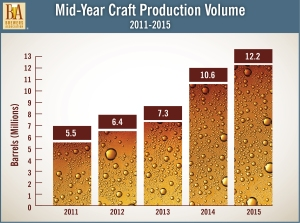 Graph by the Brewers Association.